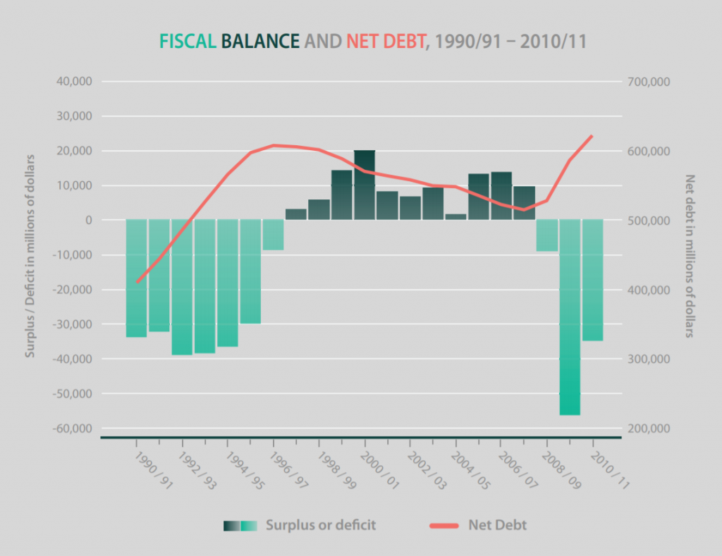fédéral finances fraser